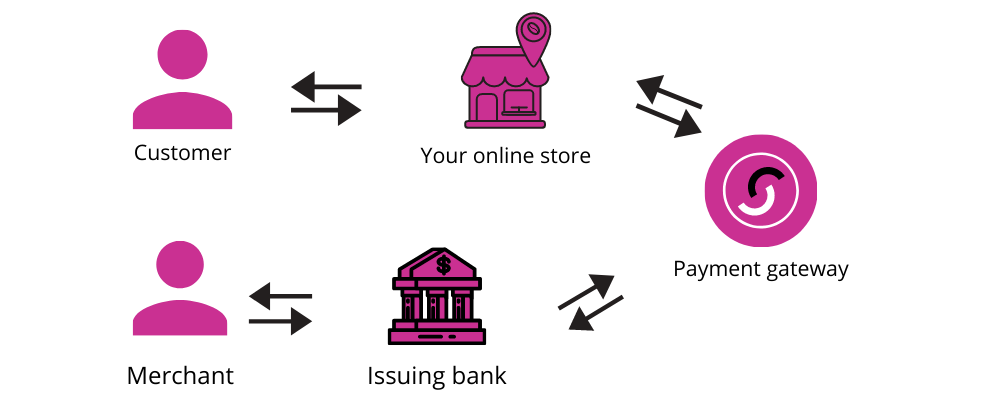 The working of payment gateways